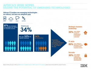 Africa's High Hopes - Seizing the Potential of Emerging Technologies. African IT leaders see emerging technologies as critical, but face an adoption gap. Image credit: IBM (Click image to enlarge)