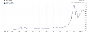 Bitcoin-Preis in US-Dollar, Entwicklung im Jahr 2013. Image credit: Grafik: Bitcoincharts.com (Click image to enlarge)