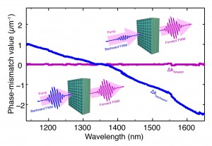In this graphic showing four-wave mixing in a positive/negative-index (upper) and zero-index (lower) metamaterial, forward-propagating FWM is much stronger than backward FWM for the positive/negative-index material but about the same in both directions for the zero-index metamaterial. Image courtesy of Zhang group (Click image to enlarge)