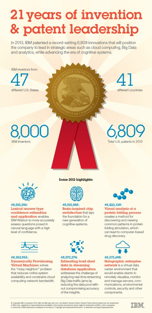 Infographic: 21 Years of Innovation & Patent Leadership. In 2013, IBM patented a record-setting 6,809 innovations that will position the company to lead in strategic areas such cloud computing, Big Data and analytics, while advancing the era of cognitive systems. Image courtesy: IBM (Click image to enlarge)