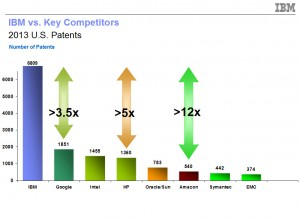 IBM vs Competitors 2013 Patents. Image courtesy: IBM (Click image to enlarge)