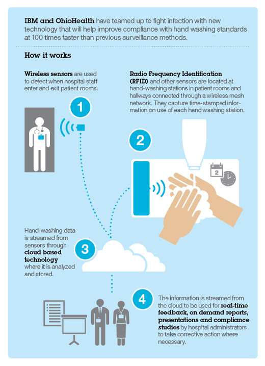 Infographic depicting how the IBM wireless technology tracks hand washing compliance. (Image credit: IBM)