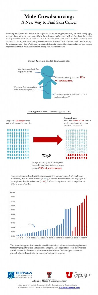 Mole Crowdsourcing Info graphic: A New Way to Find Skin Cancer. Photo Credit: Jakob Jensen (Click image to enlarge)