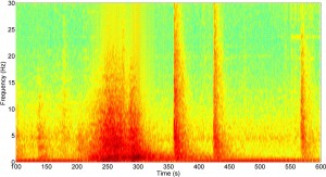 This spectrogram of a seismic recording shows four peaks in red and orange. The first, wider peak represents the low rumbling of the second rock avalanche in the massive Bingham Canyon Mine landslide in Utah on April 10, 2013. The three sharper peaks are from three of the small earthquakes that were triggered by the slide, which likely was the largest nonvolcanic landslide in modern North American history. Photo Credit: University of Utah Seismograph Stations (Click image to enlarge)