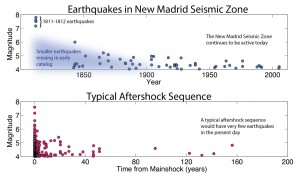 A timeline of earthquakes in the New Madrid Seismic Zone (top) differs significantly from a typical aftershock sequence (bottom). A new study shows that earthquakes occurring today in the region are not aftershocks of the 1811-1812 earthquakes. Rather, they are evidence that stress is continuing to accumulate. Data source: CEUS-SSC catalog. Image credit: U.S. Geological Survey (Click image to enlarge)