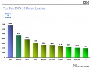 Top Ten 2013 U.S. Patent Leaders. Image courtesy: IBM (Click image to enlarge)