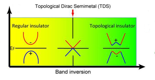 A topological Dirac semi-metal state is realized at the critical point in the phase transition from a normal insulator to a topological insulator. The + and – signs denote the even and odd parity of the energy bands. Image credit: Berkeley Lab