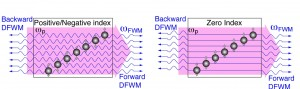 In a zero-index metamaterial, the phases of propagating light waves are mismatch-free in both directions, whereas in a positive/negative index material only the waves propagating in a forward direction are phase mismatch-free. Image courtesy of Zhang group (Click image to enlarge)