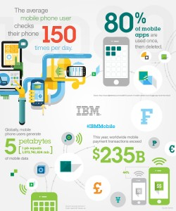 Infographic: IBM MobileFirst datagram. Image credit: IBM (Click image to enlarge)