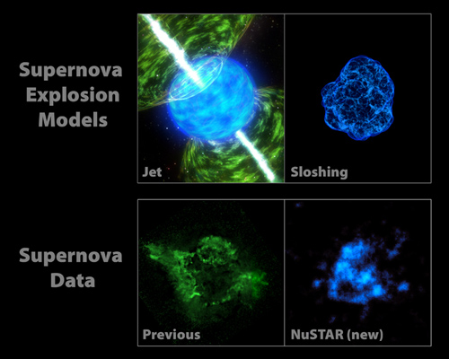 NuSTAR Data Point to Sloshing Supernovas. Two popular models describing how massive stars explode are shown in the top two panels. Image credit: NASA/JPL-Caltech/CXC/SAO/SkyWorks Digital/Christian Ott