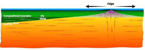 Asthenosphere and lithospheric plate. The Earth's outer layer is broken into moving, interacting plates whose motion at the surface generates most earthquakes, creates volcanoes and builds mountains. In this image, the orange layer represents the deformable, warm asthenosphere in which there is active mantle flow. The green layer is the lithospheric plate, which forms at the mid ocean ridge, then cools down and thickness as it moves away from the ridge. The cooling of the plate overprints a compositional boundary that forms at the ridge by dehydration melting and is preserved as the plate ages. The more easily deformable, hydrated rocks align with mantle flow. The directions of past and present-day mantle flow can be detected by seismic waves, and changes in the alignment of the rocks inside and at the bottom of the plate can be used to identify layering. Image credit: Nicholas Schmerr