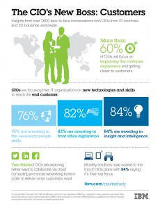 Infographic: The CIO's New Boss: Customers. Image credit: IBM (Click image to enlarge)