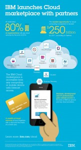 Infographics: IBM launches Cloud marketplace with Partners. Image credit: IBM (Click image to enlarge)