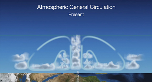 Atmospheric general circulation is expected to change as a result of increasing greenhouse gases. The rising air flow near the equator will grow stronger, lofting air higher into the atmosphere. Mid-latitude clouds will become sparser than is shown here, and these regions will be hotter and drier. Image credit: NASA/GSFC/SVS
