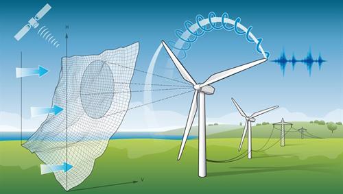 Das niedersächsische Ministerium für Wissenschaft und Kultur fördert den Aufbau eines Forschungswindparks in Niedersachsen beim Deutschen Zentrum für Luft- und Raumfahrt (DLR) mit zehn Millionen Euro. DLR-Wissenschaftler wollen dabei leisere Windenergieanlagen entwickeln und Rotorblätter optimieren. Zudem ermöglichen präzise Windvorhersagen mit Hilfe von Satellitendaten und LIDAR-Messungen eine bessere Anlagensteuerung. Image credit: DLR