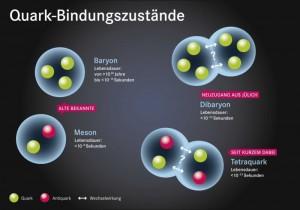 """Neuzugang im """"Teilchenzoo"""": Physiker konnten lange Zeit nur zwei Klassen von Hadronen nachweisen: Baryonen und Mesonen (links in der Abbildung). Nun gelang am Jülicher Beschleuniger COSY die Bestätigung eines weiteren Bindungszustands bestehend aus sechs Quarks: dem Dibaryon (rechts oben in der Abbildung). Image Quelle: Forschungszentrum Jülich/SeitenPlan (CC BY 4.0, https://creativecommons.org/licenses/by/4.0/) (Click image to enlarge)"""