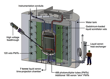 A 3D rendering of the LZ detector. Image credit: Yale University