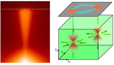 Scientists at Princeton University have shown that negatively charged particles known as electrons can flow extremely rapidly due to quantum behaviors in a type of material known as a topological Dirac semi-metal. Previous work by the same group indicated that these electrons can flow on the surface of certain materials, but the new research indicates that they can also flow through the bulk of the material, in this case cadmium arsenide. Using a technique called angle-resolved photoemission spectroscopy (left), the researchers measured the energy and momentum of electrons as they were ejected from the cadmium arsenide. The resulting data revealed each electron as two cones oriented opposite each other that converge at a point, a telltale sign of the quantum behavior that allows electrons to act like light, which has no mass. A 3-D reconstruction (right) shows that the cone-shaped electrons are able to move in all directions in the material. The top-right panel reveals that these electrons are linked, allowing them to move even when deformed by bending or stretching, an attribute that gives them their topological nature. (Image courtesy of M. Zahid Hasan and Suyang Xu)