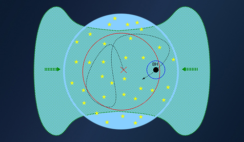 This graphic shows the center of a newly formed star cluster (stars are in yellow), within which the seed black hole gets its super boost of gas (shown in blue). Image credit: Yale University