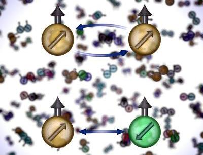 Illustration der Symmetrie in den Spin-Zuständen von Strontium-Atomen. Atome mit unterschiedlichen Spin-Zuständen (unten) interagieren häufiger als solche mit gleichen Spin-Zuständen (oben), in beiden Fällen allerdings mit der gleichen Stärke. (Foto credit: Ye and Rey groups and Steve Burrows/JILA)