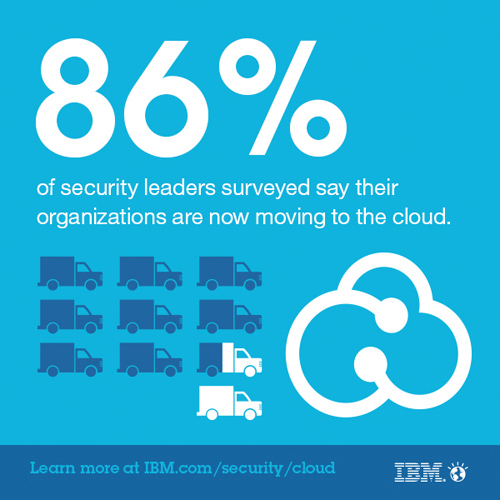 2014 IBM study of CISO 2. 86% of leaders surveyed say their organizations are now moving to cloud, of those three-fourths see their cloud security budget increasing over the next 3-5 years. (Image credit: IBM)