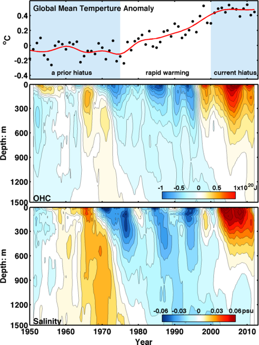 (Top) Global average surface temperatures, where black dots are yearly averages. Two flat periods (hiatus) are separated by rapid warming from 1976-1999. (Middle) Observations of heat content, compared to the average, in the north Atlantic Ocean. (Bottom) Salinity of the seawater in the same part of the Atlantic. Higher salinity is seen to coincide with more ocean heat storage. Image credit: K. Tung / Univ. of Washington