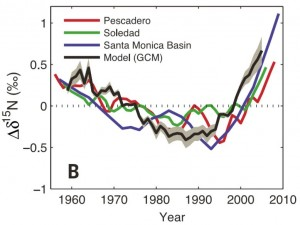 Sediment records show nitrogen from bacteria that thrive without oxygen has been decreasing for most of the time that carbon dioxide has been increasing. The past 20 years shows a different trend, possibly related to changes in Pacific Ocean winds. Image credit: C. Deutsch / UW (Click image to enlarge)