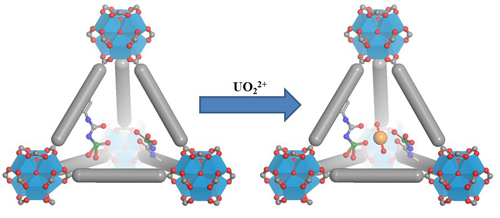 This simplified illustration depicts the triangular pyramidal structure of a metal-organic framework binding pocket designed to collect uranium atoms. The framework is displayed both before (left) and after binding with the atom, represented here as an orange sphere. Such MOFs show promise for extracting uranium from seawater. Image courtesy of Carter Abney