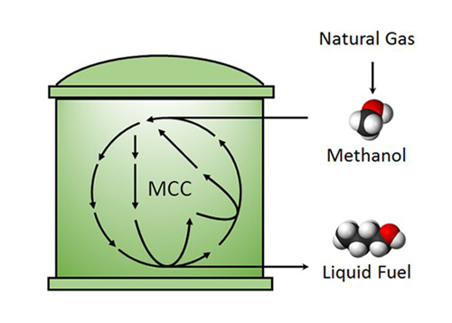 Methanol conversion. A diagram showing a conversion process of methanol to liquid fuel, developed by UCLA engineers. Image credit: UCLA Engineering