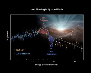 This plot of data from two space telescopes, NASA's Nuclear Spectroscopic Telescope Array (NuSTAR) and the European Space Agency's (ESA's) XMM-Newton determines for the first time the shape of ultra-fast winds from supermassive black holes, or quasars. Image credit: NASA/JPL-Caltech/Keele Univ. (Click image to enlarge)