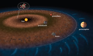 """In this illustration of the early solar system, the dashed white line represents the snow line—the transition from the hotter inner solar system, where water ice is not stable (brown) to the outer Solar system, where water ice is stable (blue). Two possible ways that the inner solar system received water are: water molecules sticking to dust grains inside the """"snow line"""" (as shown in the inset) and carbonaceous chondrite material flung into the inner solar system by the effect of gravity from protoJupiter. With either scenario, water must accrete to the inner planets within the first ca. 10 million years of solar system formation. Illustration by Jack Cook, Woods Hole Oceanographic Institution (Click image to enlarge)"""