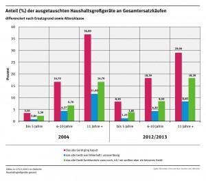 Anteil der ausgetauschten Haushaltsgroßgeräte an Gesamtersatzkäufen. Bild Quelle: Öko-Institut / Universität Bonn (Click image to enlarge)