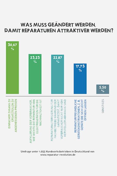 Umfrage zum Elektro-Gesetz (2015). Image credit: NABU.de