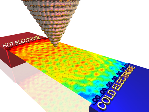 """In the strange world of graphene, ultrathin sheets of carbon resembling chickenwire on a nanoscale, electrons carrying heat between two electrodes propagate as two-dimensional quantum waves, UA researchers have discovered. Instead of dissipating evenly throughout the material, heat """"goes quantum"""" and creates persistent hot and cold spots, which can be measured with the superfine tip of a thermal microscope. (Illustration by: Charles Stafford)"""