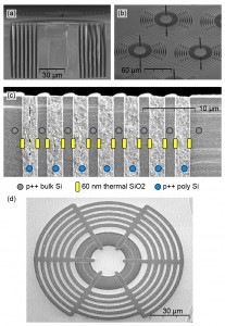 SEM images show the trench capacitor and through-substrate-via (TSV) structures fabricated into the trap chip. These make electrical connections to the trap electrodes while filtering out RF pickup. Image credit: Amini, GTRI and Younger, Honeywell (Click image to enlarge)