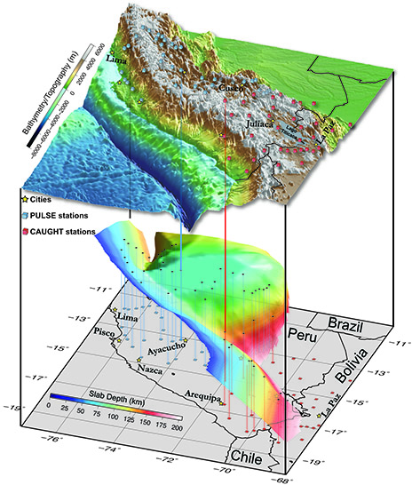 The revised geometry of the downgoing Nazca plate beneath the Andean mountains in southern Peru and northern Bolivia. Seismic stations are shown as colored cubes. Vertical lines show the location of these stations projected onto the slab. (Image courtesy of Lara Wagner)