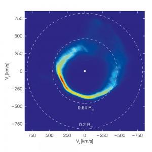 Diese grafische Darstellung ist ein wenig gebräuchlicher Bildtyp und zeigt die Geschwindigkeiten des Gases in der Scheibe um den Weißen Zwerg SDSS J1228+1040 und nicht dessen Position. Gestaltet wurde es auf Grundlage von Beobachtungen mit dem Very Large Telescope über eine Zeitspanne von zwölf Jahren und durch die Anwendung eines Verfahrens, das als Doppler-Tomografie bezeichnet wird. Die gestrichelten Kreise stehen für Materie in kreisförmigen Umlaufbahnen in zwei unterschiedlichen Entfernungen zum Stern. Dies erscheint verkehrt herum, da Materie sich auf engen Umlaufbahnen schneller bewegt. Image credit: University of Warwick/C. Manser/ESO (Click image to enlarge)