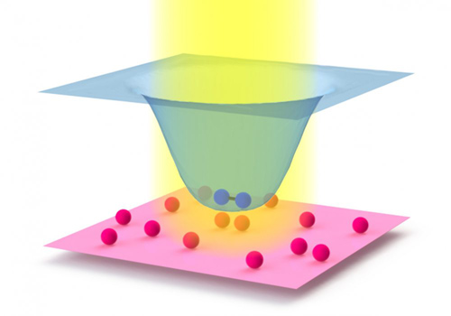 This image shows how a laser (yellow) can affect collisions between atoms (red spheres). The blue spheres depict a molecule. The laser leaves the energy of single atoms unaffected, as represented by the red surface. But the laser lowers the energy of the molecules, leading to the cup-shape of the blue surface. The stronger the laser, the more the two atoms attract each other if they collide inside the laser beam. Image courtesy of Chin Group
