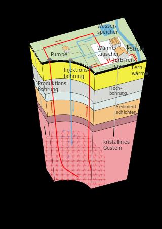 Das Prinzip der Nutzung der Geothermie aus heißem dichtem Gestein (HDR). Image credit: Siemens Pressebild (Source: Wikipedia, CC BY-SA 3.0)