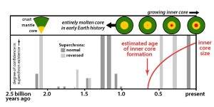 This figure illustrates superchrons of both normal and reversed polarity over time as the Earth's molten core formed and solidified. It is provided courtesy of Peter Driscoll and David Evans (Click image to enlarge).