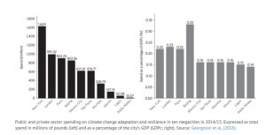 Figure from research paper 'Adaptation responses to climate change differ between global megacities'. Image credit:  University College London (Click image to enlarge)