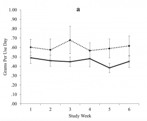 Lighting up lighter. Study volunteers on topiramate (solid line) used less marijuana when they smoked than did volunteers on placebo (dotted line). Graphic credit: Robert Miranda Jr. (Click image to enlarge)