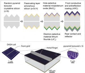 In this illustration, the top images show a cross-section of a solar cell design that uses a combination of moly oxide and lithium fluoride. These materials allow the device to achieve high efficiency in converting sunlight to energy without the need for a process known as doping. The bottom images shows the dimensions of the DASH solar cell components. Image credit: Nature Energy 10.1038/nenergy.2015.31 (Click image to enlarge)