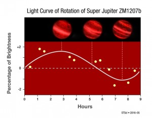 This graph shows changes in the infrared brightness of 2M1207b as measured by the Hubble Space Telescope. Over the course of the 10-hour observation, the planet showed a change in brightness, suggesting the presence of patchy clouds that influence the amount of infrared radiation observed as the planet rotates. Photo credit: NASA, ESA, Y. Zhou [University of Arizona], and P. Jeffries [STScI] (Click image to enlarge)