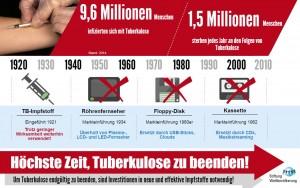 Infografik credit:  Deutsche Stiftung Weltbevölkerung