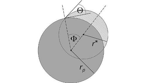Hier zu sehen: Das Nanoteilchen mit Radius r_p und den Wassercluster (grau schattiert, Radius r*). Theta bezeichnet den Kontaktwinkel, Phi repräsentiert die Krümmung der Kontaktlinie (Image copyright: Universität Wien).