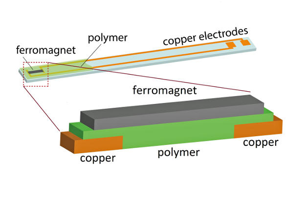 The upper part of this illustration shows the device, built on a small glass slide, that was used in experiments showing that so-called spin current could be converted to electric current using several different organic polymer semiconductors and a phenomenon known as the inverse spin Hall effect. The bottom illustration shows the key, sandwich-like part of the device. An external magnetic field and pulses of microwaves create spin waves in the iron magnet. When those waves hit the polymer or organic semiconductor, they create spin current, which is converted to an electrical current at the copper electrodes. Photo credit: Kipp van Schooten and Dali Sun, University of Utah