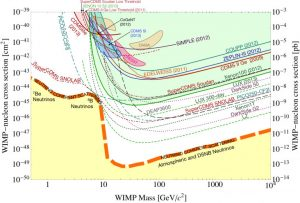 "This chart shows the sensitivity limits (solid-line curves) of various experiments searching for signs of theoretical dark matter particles known as WIMPs (weakly interacting massive particles). The shaded closed contours show hints of WIMP signals. The thin dashed and dotted curves show projections for future U.S.-led dark matter direct-detection experiments expected in the next decade, and the thick dashed curve (orange) shows a so-called ""neutrino floor"" where neutrino-related signals can obscure the direct detection of dark matter particles. Image credit: Snowmass report, 2013 (Click image to enlarge)"