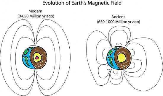 An illustration of ancient Earth's magnetic field compared to the modern magnetic field, Image courtesy of Peter Driscoll.