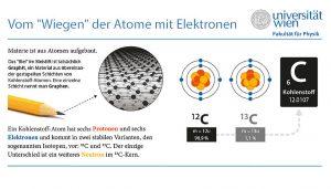 """Toma Susi von der Fakultät für Physik hat eine neue Methode zum """"Wiegen"""" von Atomen mittels hochaufgelöster bildgebender Verfahren an Graphen getestet. Image copyright: Koponen + Hildén; Creative Commons BY 4.0 (Click image to enlarge)"""